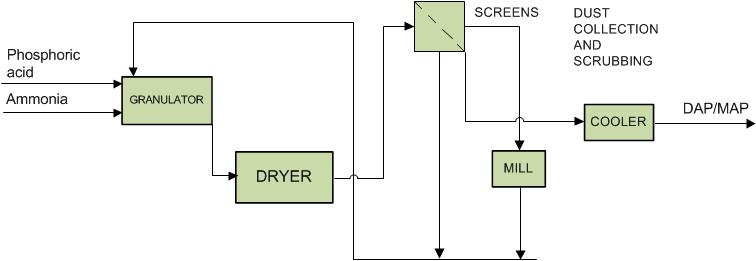 Fertlizer - DAP