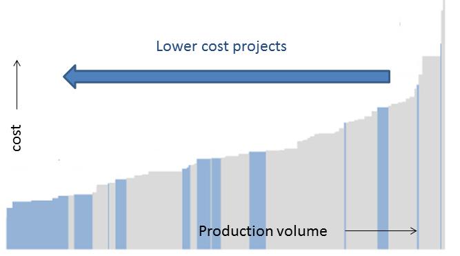 cost curve2